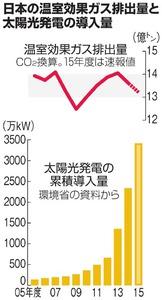 日本の温室効果ガス排出量と太陽光発電の導入量