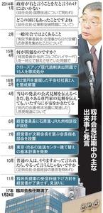 籾井会長任期中の主な出来事と発言