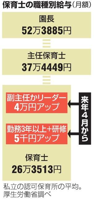 写真・図版 中堅保育士に新役職、月給4万円増へ 来春私立認可向け:朝日新聞デジタル