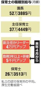 保育士の職種別給与(月額)