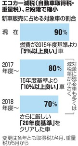 エコカー減税、2段階で縮小