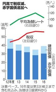 円高で税収減、赤字国債追加へ