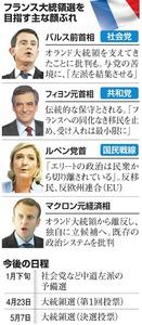 フランス大統領選を目指す主な顔ぶれ/今後の日程