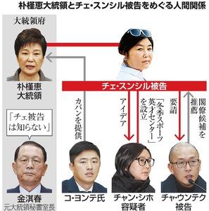 朴槿恵大統領とチェ・スンシル被告をめぐる人間関係