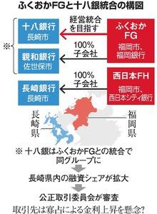 ふくおかFGと十八銀統合の構図
