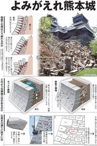 よみがえれ熊本城