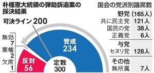 朴槿恵大統領の弾劾訴追案の採決結果