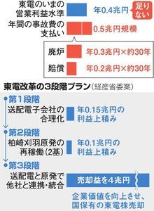 東電改革の3段階プラン