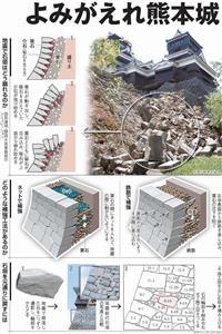 よみがえれ熊本城<グラフィック・山中位行>