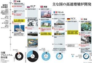 主な国の高速増殖炉開発<グラフィック・甲斐規裕>