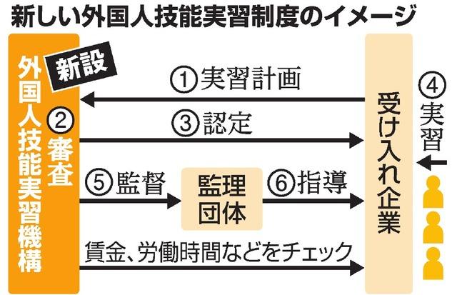 【社会】外国人技能実習生の待遇差別禁止へ 「日本人と同等以上に」…実習生の人権を守る具体策の原案を政府がまとめる©2ch.net YouTube動画>22本 ->画像>15枚