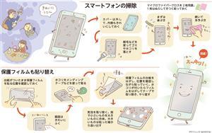 スマートフォンの掃除/保護フィルムも貼り替え<グラフィック・なかのりか>