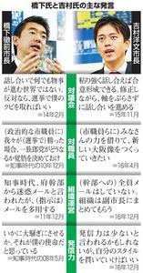 橋下氏と吉村氏の主な発言