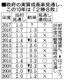 政府の実質成長率見通し、この10年は「2勝8敗」