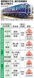 新幹線ができ、並行在来線は値上げ相次ぐ