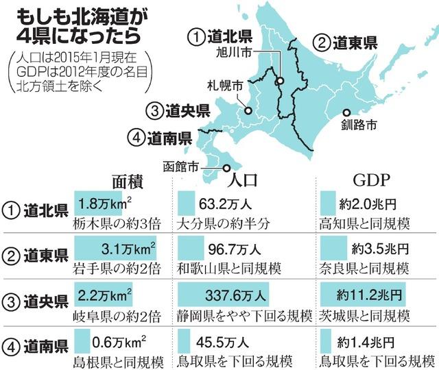 もしも北海道が4県になったら