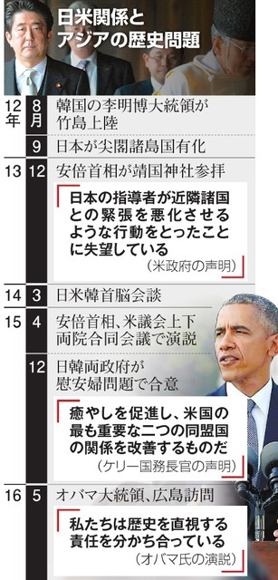 日米関係とアジアの歴史問題