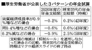 厚生労働省が公表した3パターンの年金試算