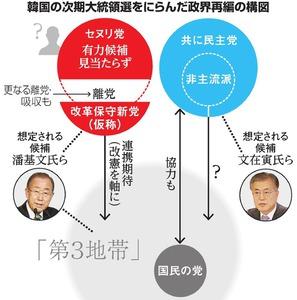 韓国の次期大統領選をにらんだ政界再編の構図