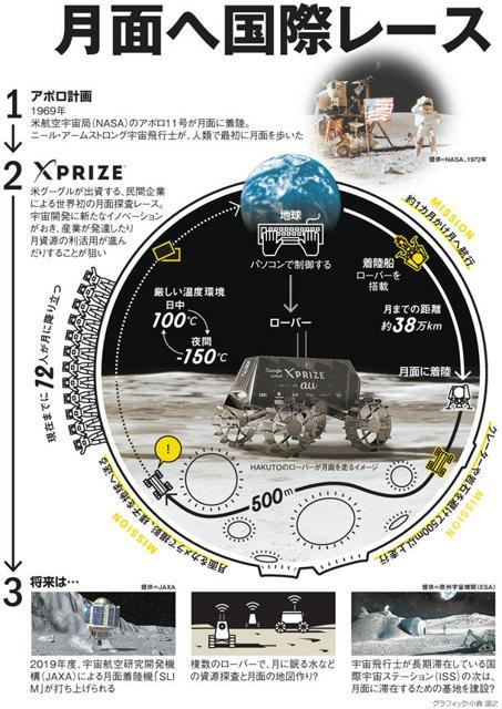 月面へ国際レース