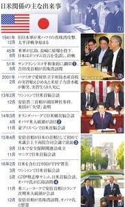 日米関係の主な出来事
