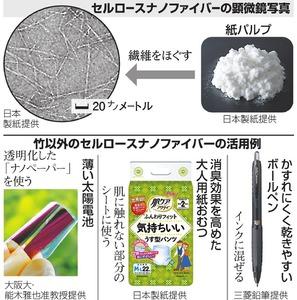 セルロースナノファイバーの顕微鏡写真/竹以外のセルロースナノファイバーの活用例