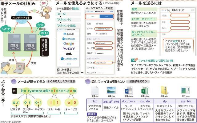 電子メールの仕組み/メールを使えるようにする/メールを送るには/よくあるエラー<グラフィック・なかのりか>