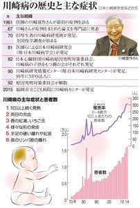 川崎病の歴史と主な症状/川崎病の主な症状と患者数