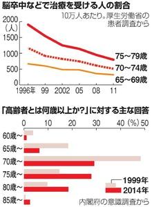 (上のグラフ)脳卒中などで治療を受ける人の割合(下のグラフ)「高齢者とは何歳以上か?」に対する主な回答