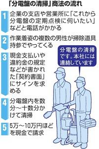 「分電盤の清掃」商法の流れ