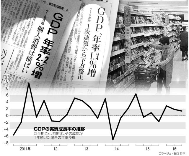 GDPの実質成長率の推移<コラージュ・野口哲平>