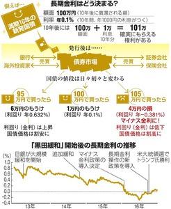 長期金利はどう決まる?/「黒田緩和」開始後の長期金利の推移