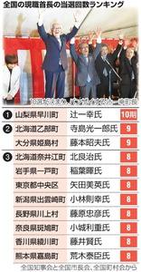 全国の現職首長の当選回数ランキング