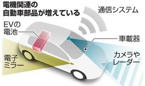 電機関連の自動車部品が増えている