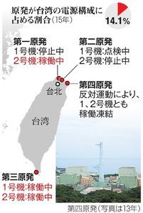 原発が台湾の電源構成に占める割合(15年)