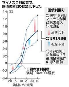 マイナス金利政策で、国債の利回りは急低下した