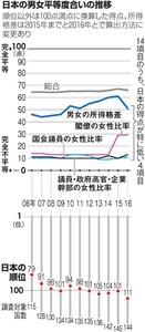 日本の男女平等度合いの推移