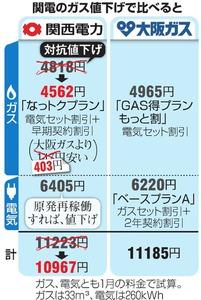 関電のガス値下げで比べると