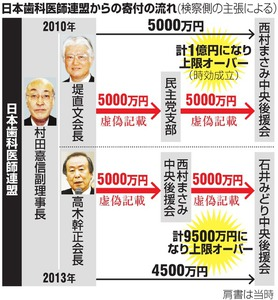 日本歯科医師連盟からの寄付の流れ