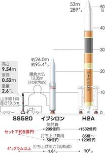 SS520と他のロケットの大きさを比較