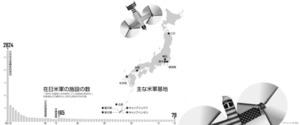 主な米軍基地/在日米軍の施設の数<グラフィック・上村伸也>