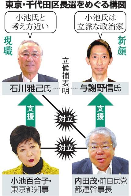 東京・千代田区長選をめぐる構図