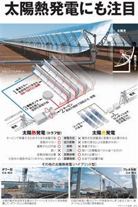 太陽熱発電にも注目<グラフィック・荻野史杜>