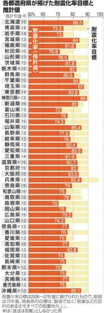 各都道府県が掲げた耐震化率目標と推計値