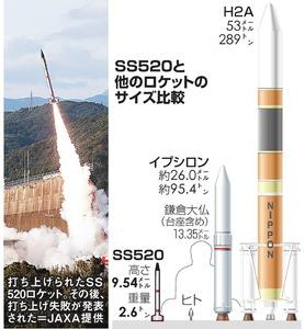 SS520と他のロケットのサイズ比較