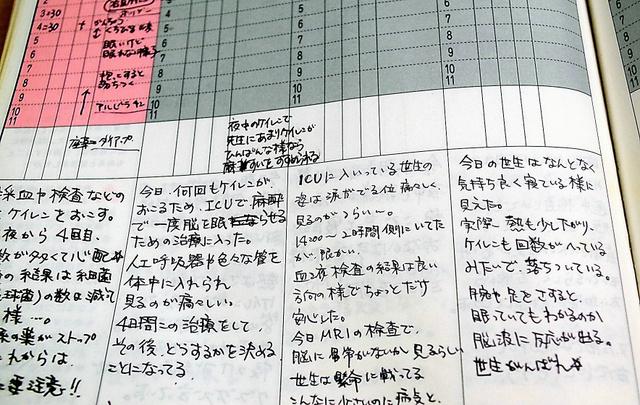 美紀さんがつけていた育児日記。入院期間中は「世生の姿は涙が出るくらい痛々しく、見るのがつらい」と書かれていた