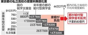 東京都の私立高校の授業料無償化案
