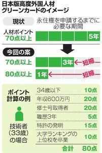 日本版高度外国人材グリーンカードのイメージ