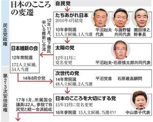 日本のこころの変遷