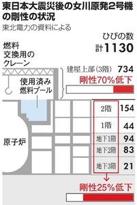 東日本大震災後の女川原発2号機の剛性の状況